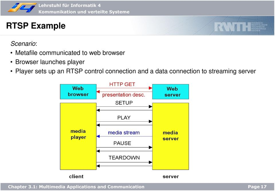 launches player Player sets up an RTSP control
