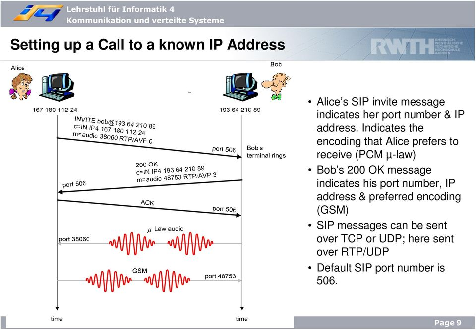 Indicates the encoding that Alice prefers to receive (PCM µ-law) Bob s 200 OK message