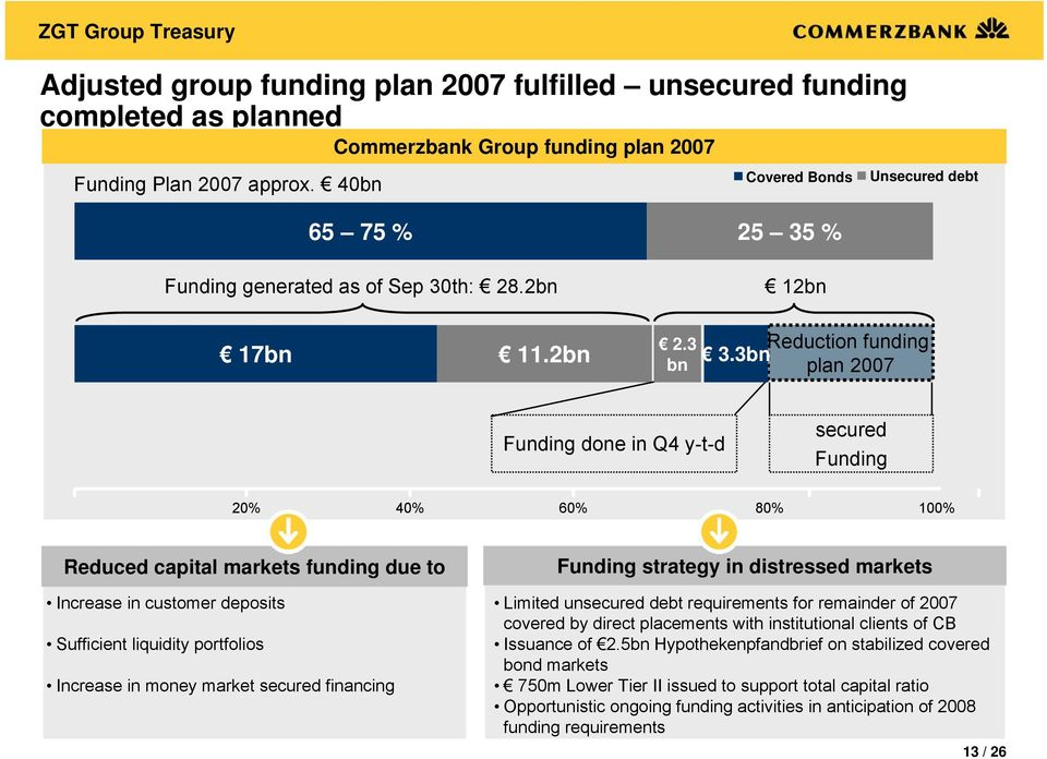 3bn plan 2007 Funding done in Q4 y-t-d secured Funding 20% 40% 60% 80% 100% Reduced capital markets funding due to Increase in customer deposits Sufficient liquidity portfolios Increase in money