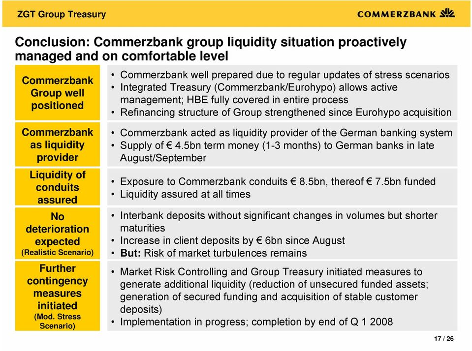 liquidity provider Liquidity of conduits assured No deterioration expected (Realistic Scenario) Further contingency measures initiated (Mod.