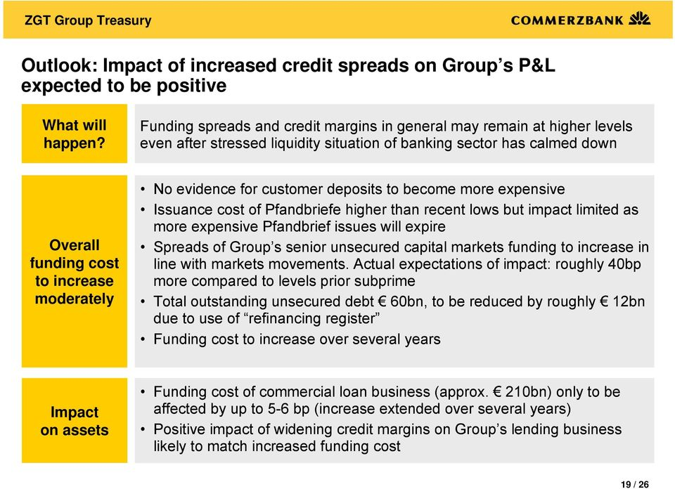 evidence for customer deposits to become more expensive Issuance cost of Pfandbriefe higher than recent lows but impact limited as more expensive Pfandbrief issues will expire Spreads of Group s