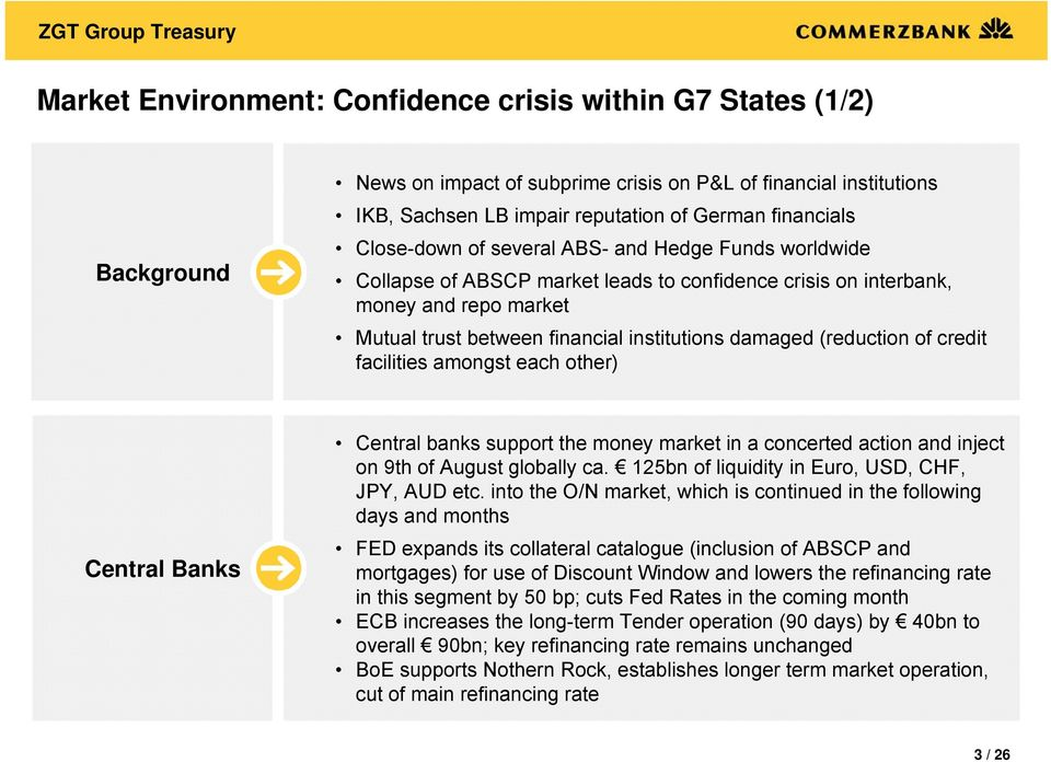 (reduction of credit facilities amongst each other) Central Banks Central banks support the money market in a concerted action and inject on 9th of August globally ca.
