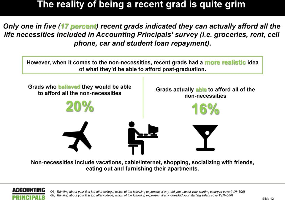 Grads who believed they would be able to afford all the non-necessities 20% Grads actually able to afford all of the non-necessities 16% Non-necessities include vacations, cable/internet, shopping,