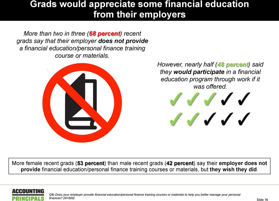 However, nearly half (48 percent) said they would participate in a financial education program through work if it was offered.