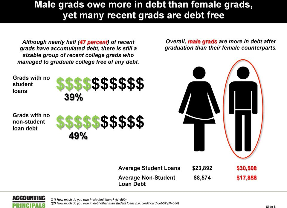Overall, male grads are more in debt after graduation than their female counterparts.