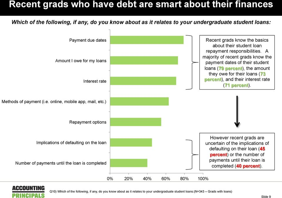 A majority of recent grads know the payment dates of their student loans (79 percent), the amount they owe for their loans (73 percent), and their interest rate (71 percent). Methods of payment (i.e. online, mobile app, mail, etc.