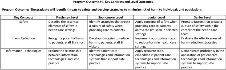 life-span in selected Promote factors that create a culture of safety within the context of the health Harm Reduction Information Technologies Recognize potential harm to patients, staff & visitors