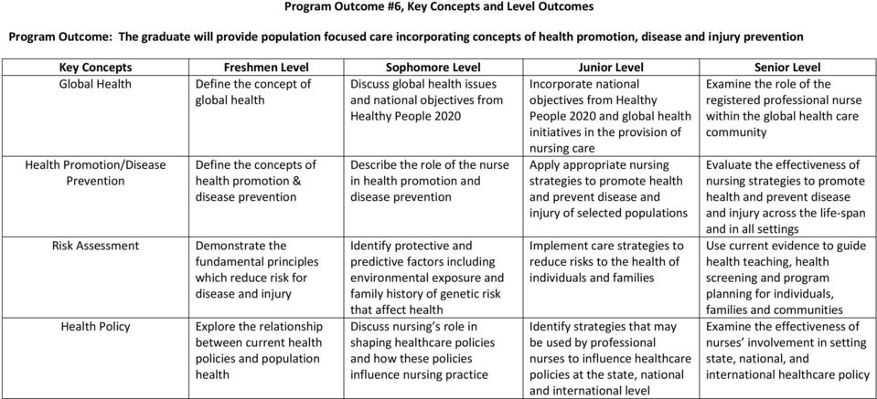 principles which reduce risk for disease and injury Explore the relationship between current health policies and population health Discuss global health issues and national objectives from Healthy