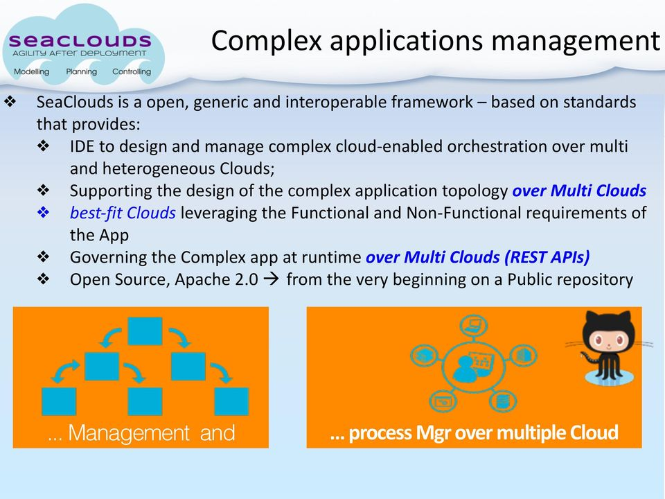 Multi Clouds best- fit Clouds leveraging the Functional and Non- Functional requirements of the App Governing the Complex app at runtime over