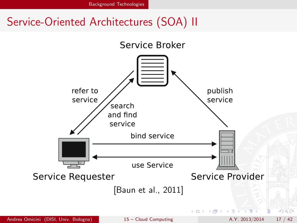 Attempts to set standards for service directories, such as Unive Service-Oriented
