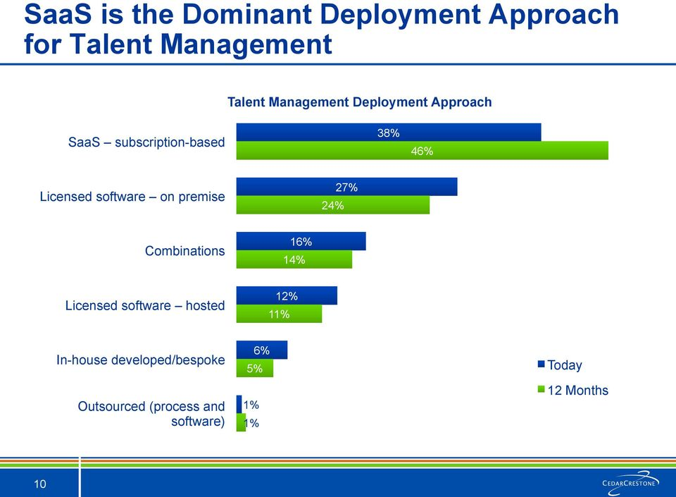 software on premise 24% 27% Combinations 16% 14% Licensed software hosted 12%