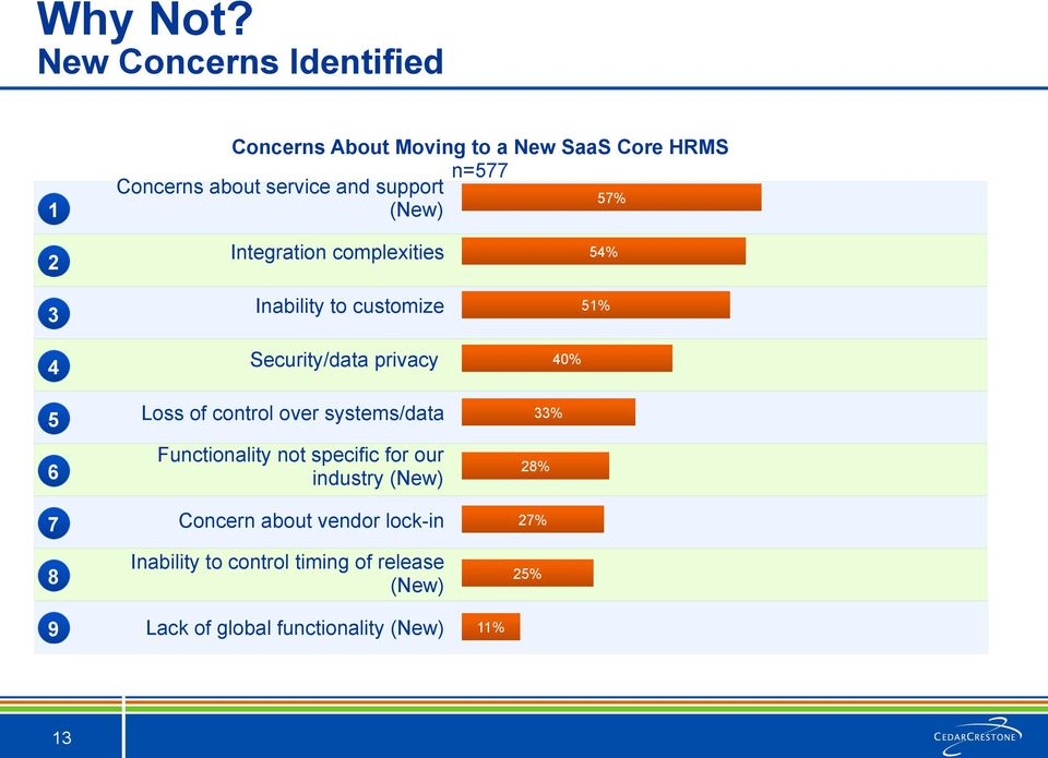 support 57% (New) 2 Integration complexities 54% 3 4 5 6 7 8 Inability to customize Security/data privacy Loss