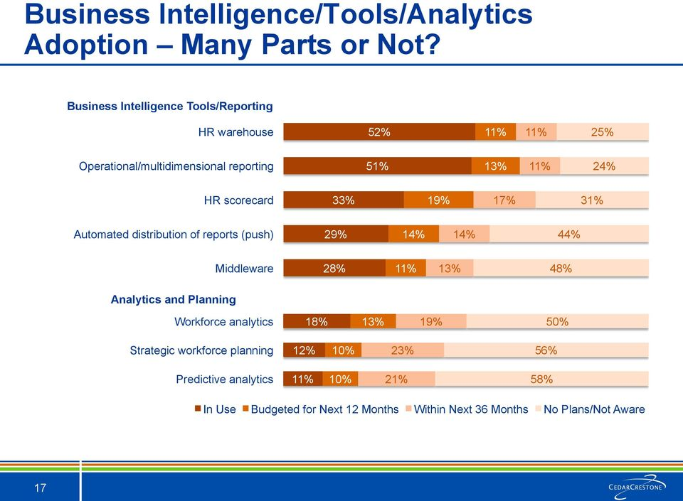 scorecard 33% 19% 17% 31% Automated distribution of reports (push) 29% 14% 14% 44% Middleware 28% 11% 13% 48% Analytics and