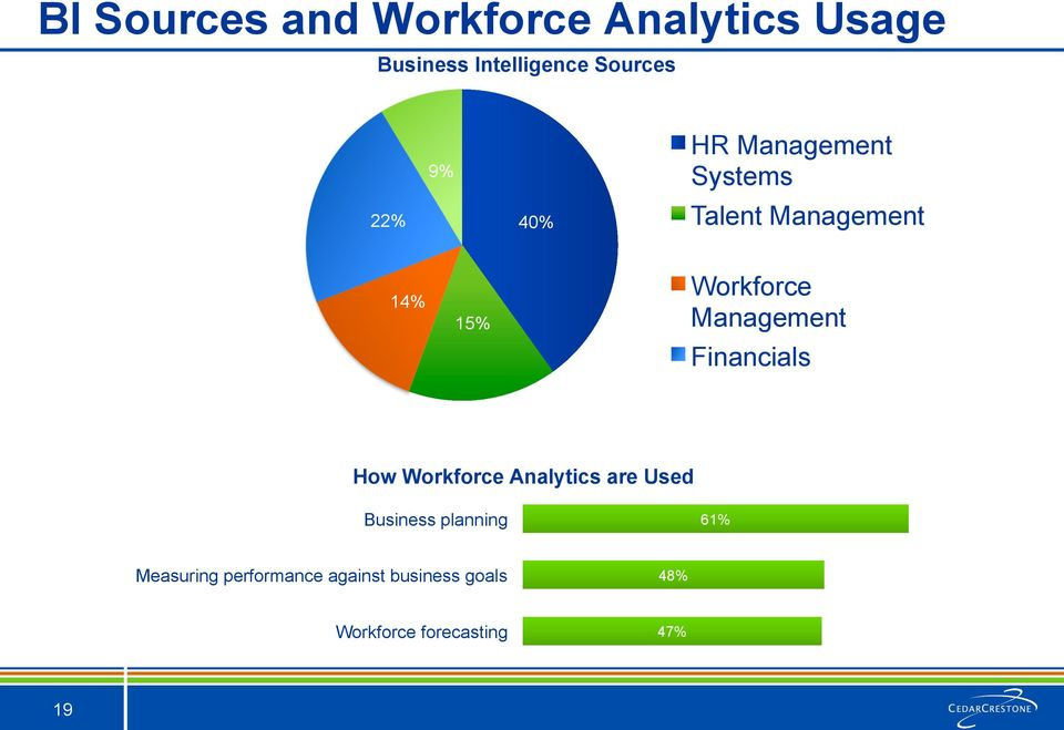Management Financials How Workforce Analytics are Used Business planning