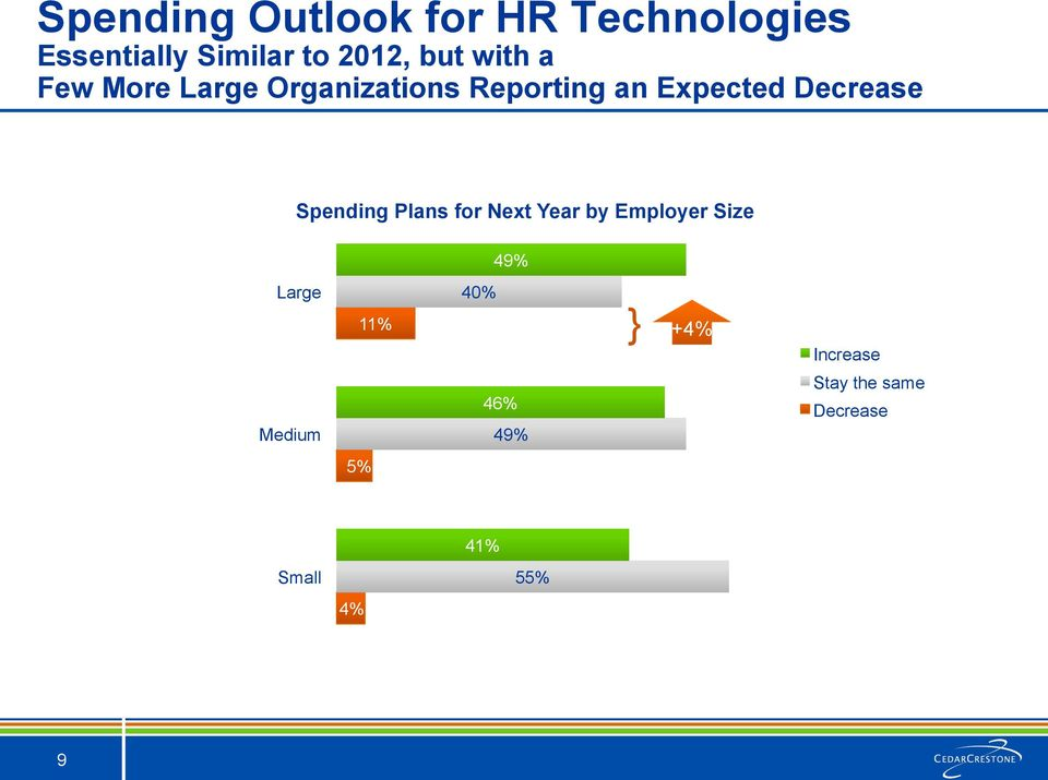 Decrease Spending Plans for Next Year by Employer Size 49% Large 40%