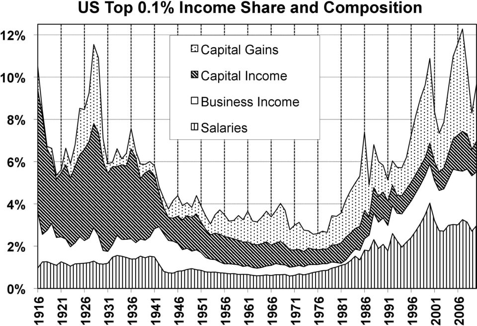 Gains Capital Income Business Income Salaries 6% 4%