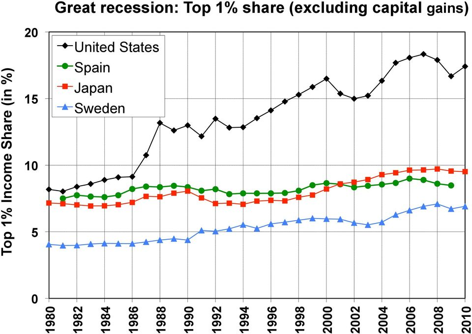 Top 1% Income Share (in %) Great recession: Top