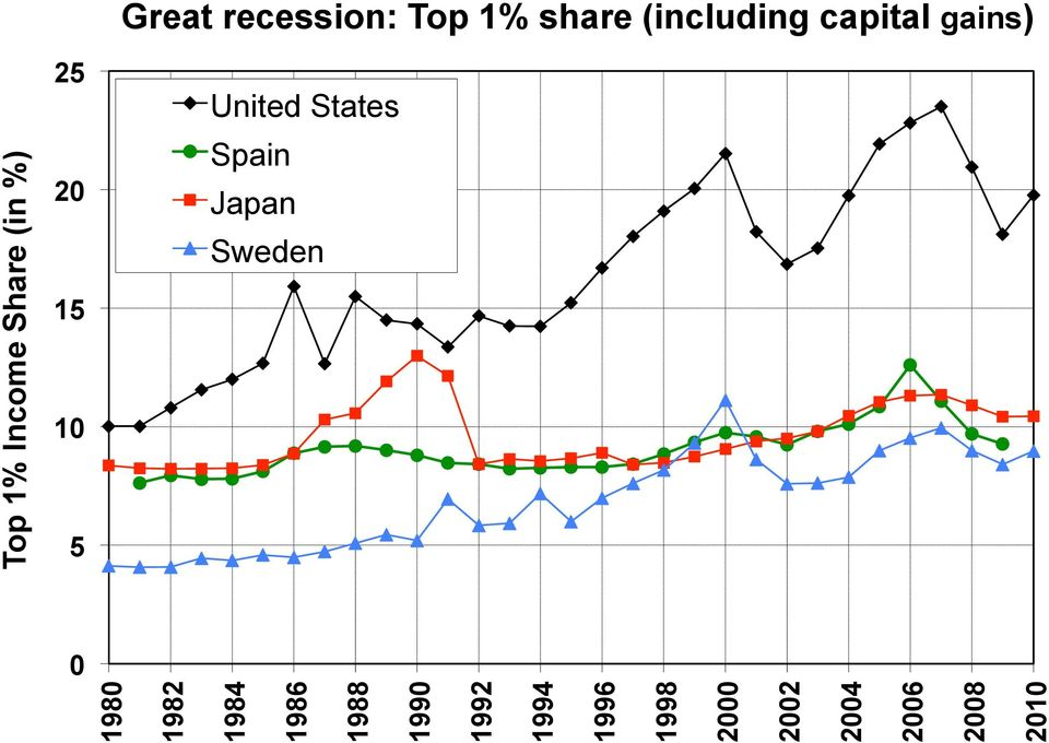 2010 Top 1% Income Share (in %) Great