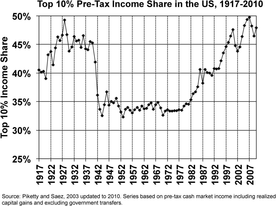 1992 1997 2002 2007 Source: Piketty and Saez, 2003 updated to 2010.