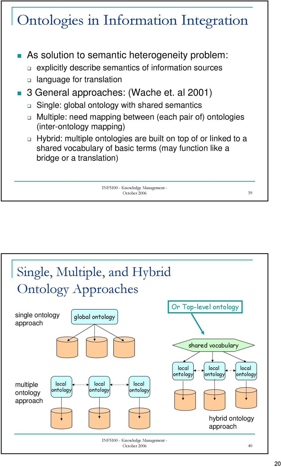 to a shared vocabulary of basic terms (may function like a bridge or a translation) October 2006 39 Single, Multiple, and Hybrid Ontology Approaches single ontology approach global ontology Or