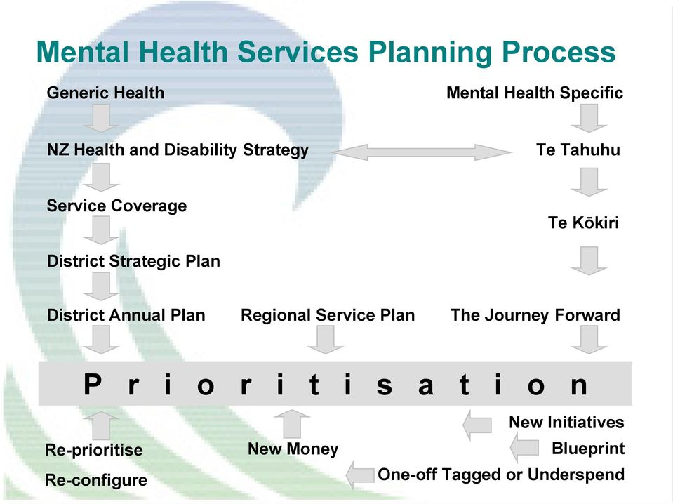 District Annual Plan Regional Service Plan The Journey Forward P r i o r i t i s a t i o
