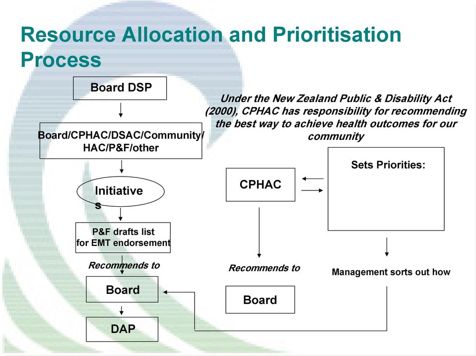(2000), CPHAC has responsibility for recommending the best way to achieve health outcomes for our
