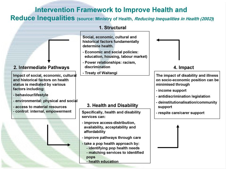 Social, economic, cultural and historical factors fundamentally determine health.