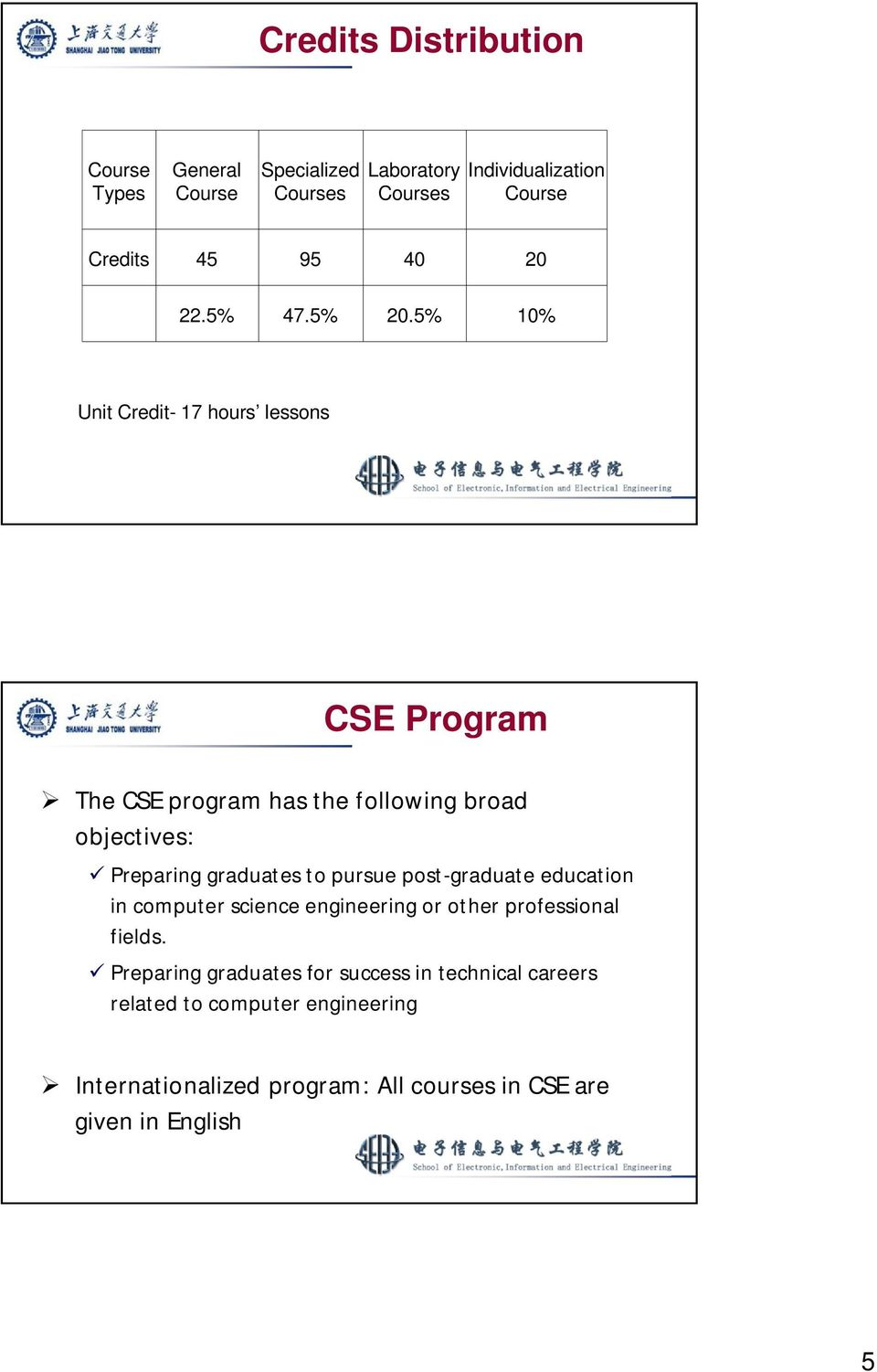 5% 10% Unit Credit- 17 hours lessons CSE Program The CSE program has the following broad objectives: Preparing graduates to