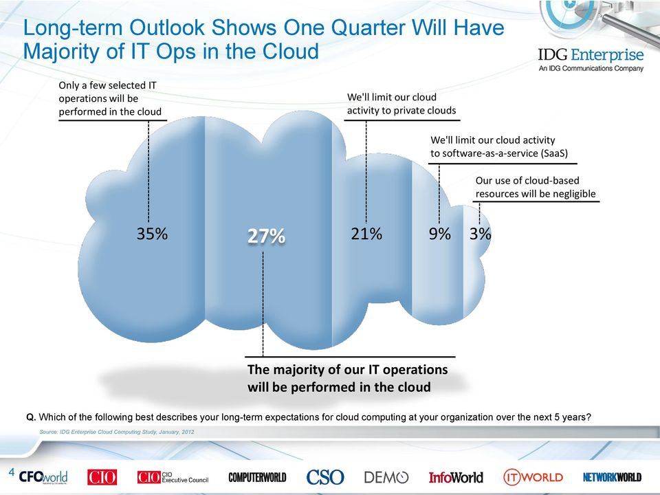 will be negligible 35% 27% 21% 9% 3% The majority of our IT operations will be performed in the cloud Q.