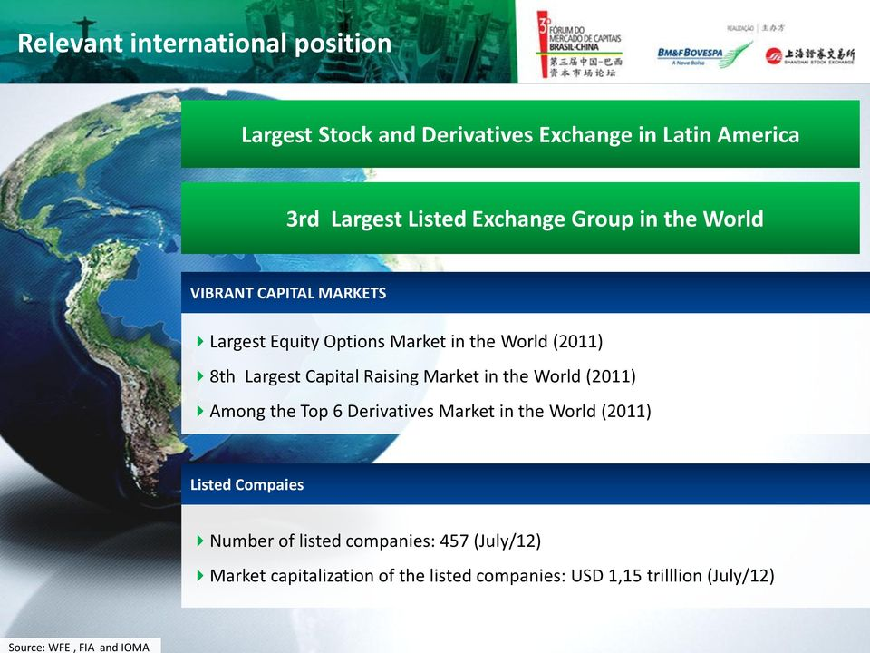Raising Market in the World (2011) Among the Top 6 Derivatives Market in the World (2011) Listed Compaies Number of