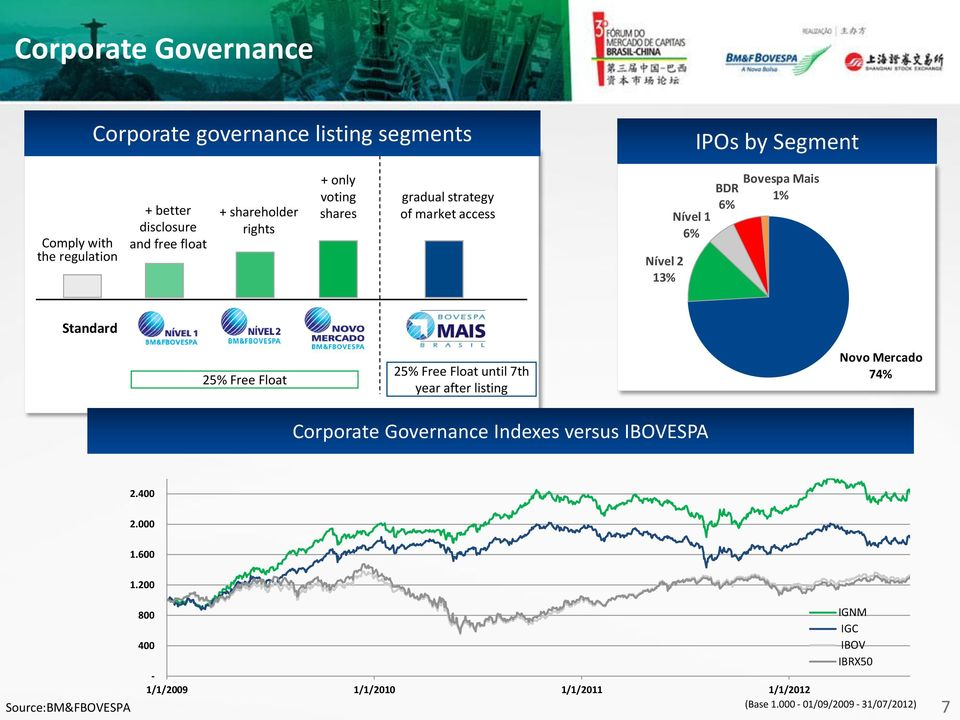 Standard 25% Free Float 25% Free Float until 7th year after listing Corporate Governance Indexes versus IBOVESPA Novo Mercado 74% 2.