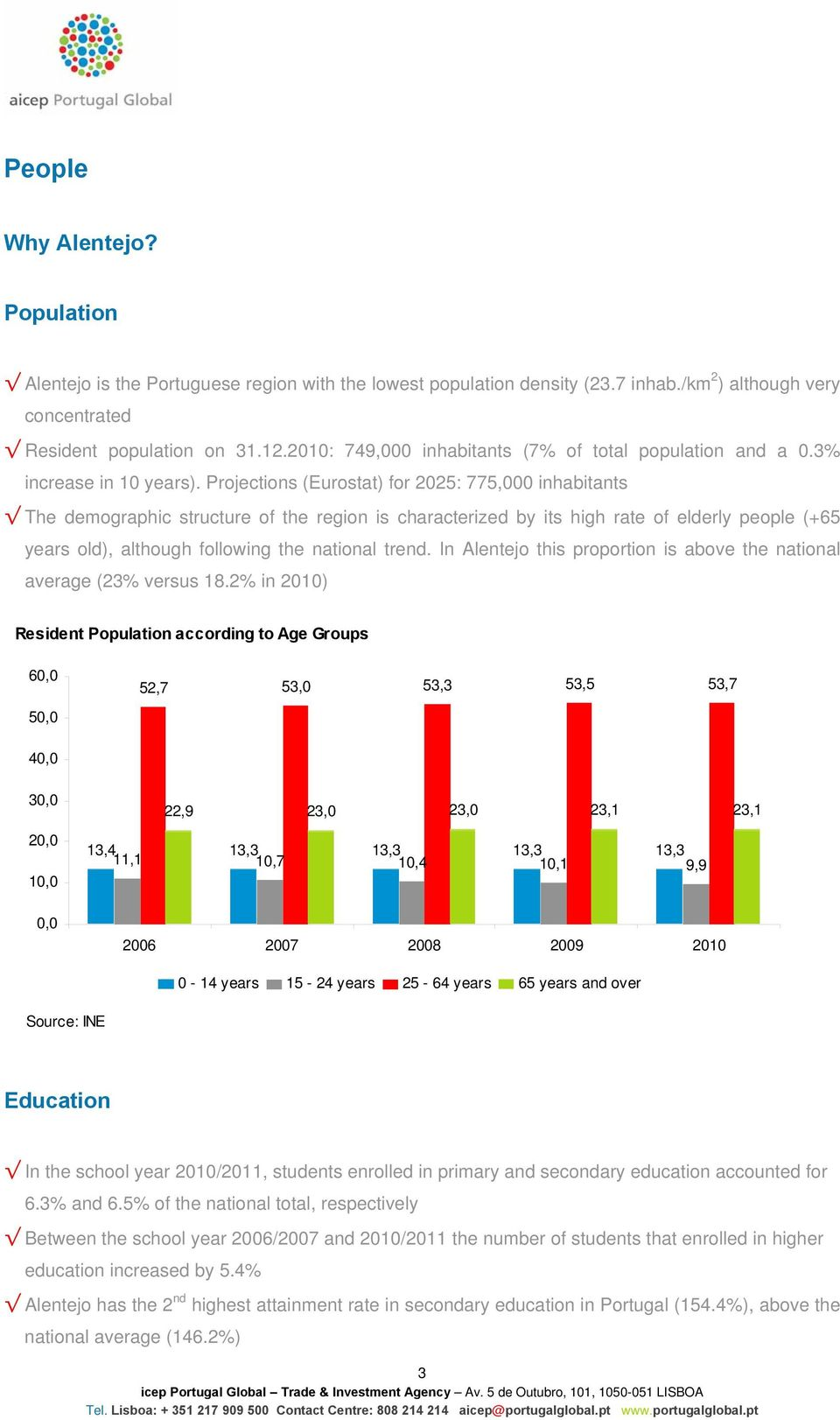 Projections (Eurostat) for 2025: 775,000 inhabitants The demographic structure of the region is characterized by its high rate of elderly people (+65 years old), although following the national trend.