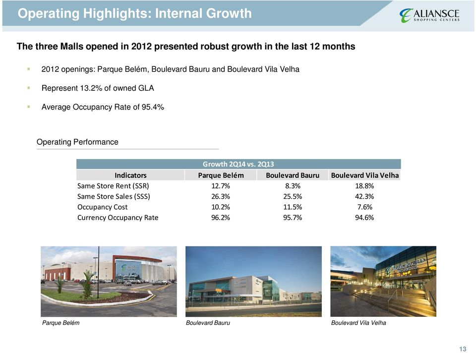 4% Operating Performance Growth 2Q14 vs. 2Q13 Indicators Parque Belém Boulevard Bauru Boulevard Vila Velha Same Store Rent (SSR) 12.7% 8.