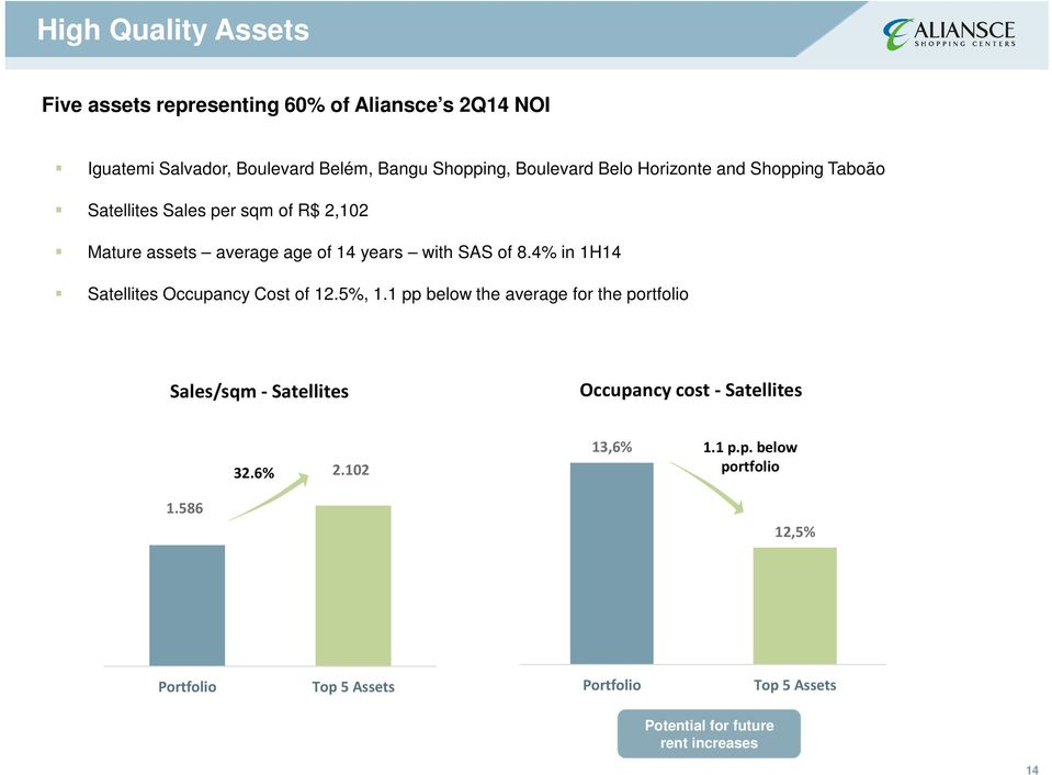 4% in 1H14 Satellites Occupancy Cost of 12.5%, 1.