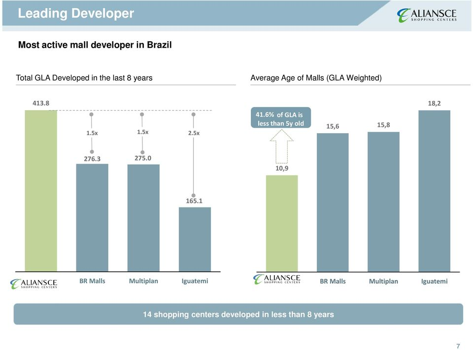 6% of GLA is less than 5y old 15,6 15,8 18,2 276.3 275.0 10,9 165.