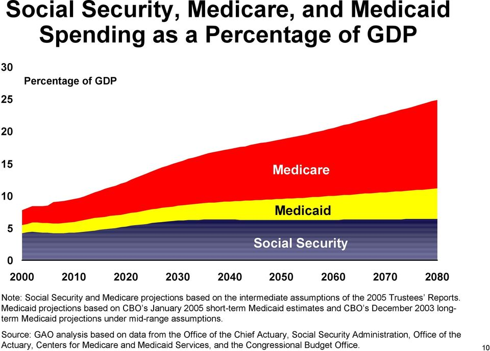 Medicaid projections based on CBO s January 5 short-term Medicaid estimates and CBO s December 3 longterm Medicaid projections under mid-range assumptions.