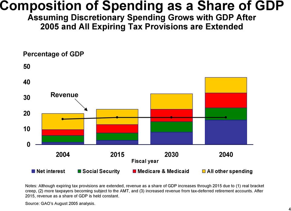 tax provisions are extended, revenue as a share of GDP increases through 15 due to (1) real bracket creep, (2) more taxpayers becoming subject to the