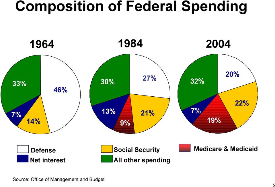 Net interest Social Security All other spending