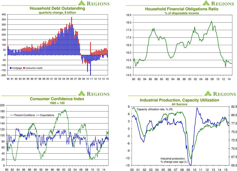 1 1 1 1 Present Conditions Consumer Confidence Index 195 = 1 Expectations 9 9 9 9 9 1 1 1 9 - - -9 Industrial Production, Capacity