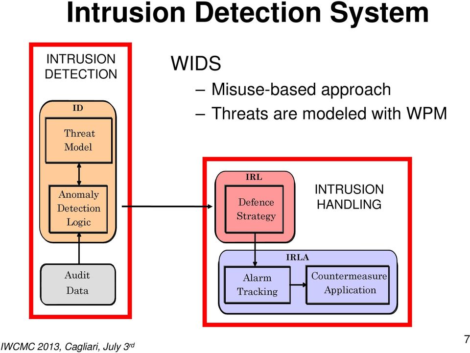 WPM Anomaly Detection Logic IRL Defence Strategy INTRUSION