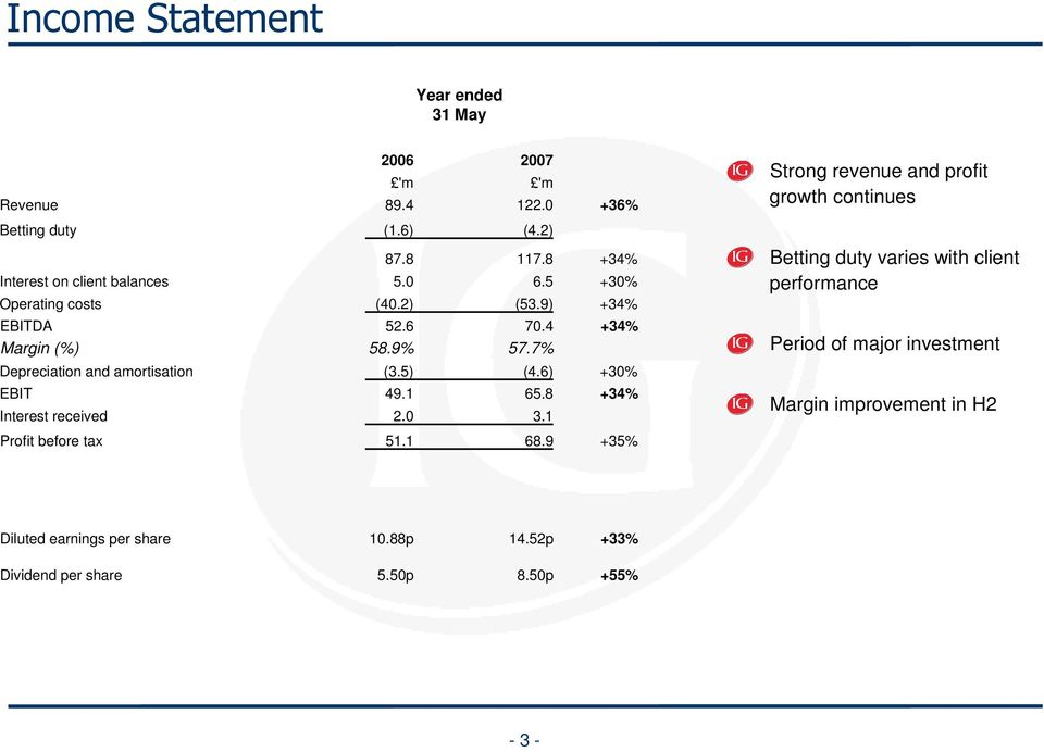 9) +34% EBITDA Margin (%) 52.6 58.9% 7.4 57.7% +34% Period of major investment Depreciation and amortisation (3.5) (4.