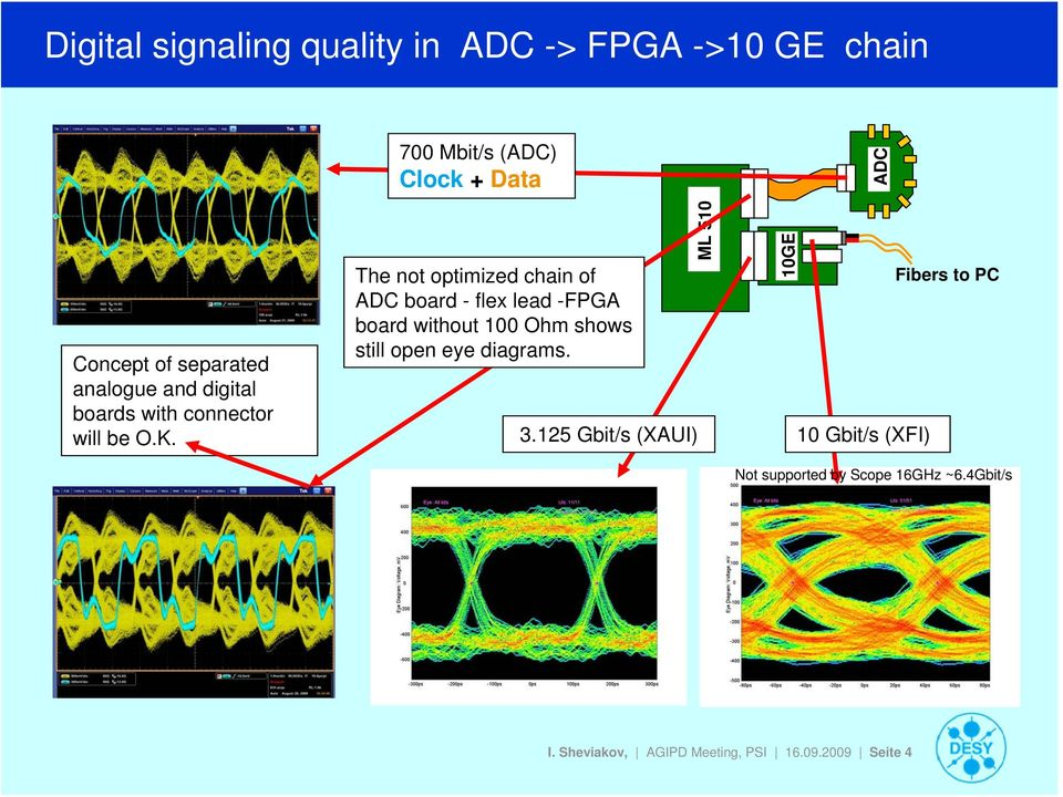 The not optimized chain of ADC board - flex lead -FPGA board without 100 Ohm shows still open eye diagrams.