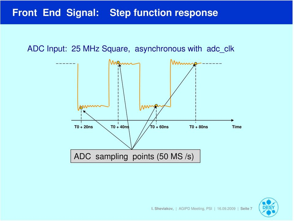40ns T0 + 60ns T0 + 80ns Time ADC sampling points (50