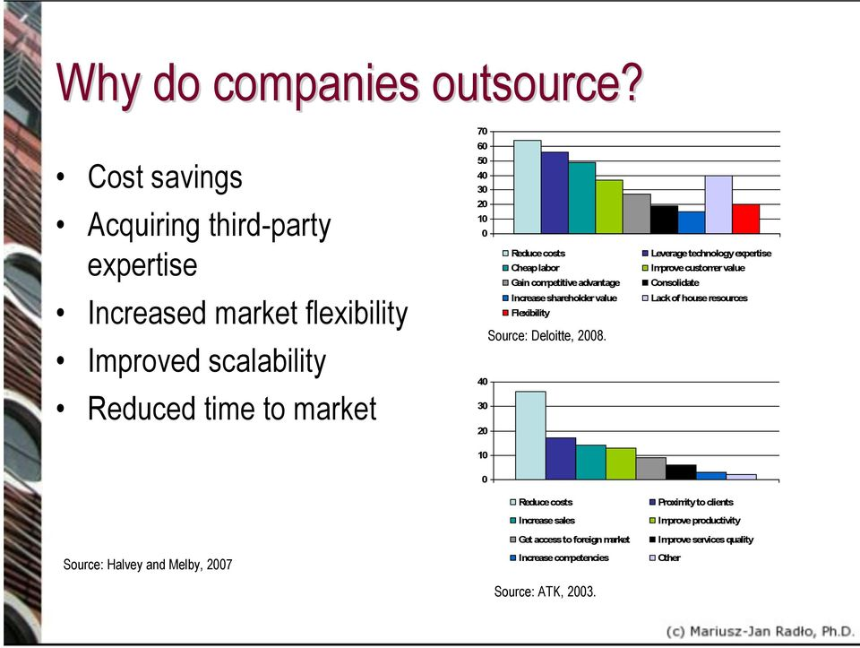 20 10 Reduce costs Cheap labor Gain competitive advantage Increase shareholder value Flexibility Source: Deloitte, 2008.