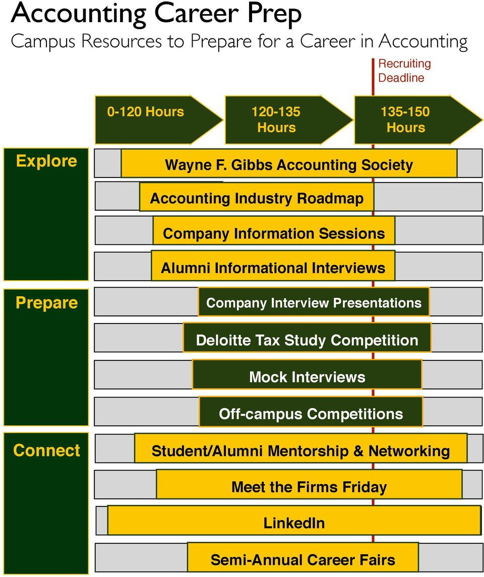 Gibbs Accounting Society Accounting Industry Roadmap Company Information Sessions Alumni Informational Interviews
