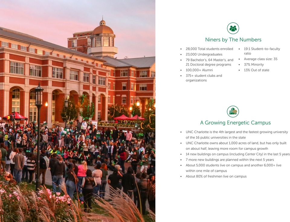 universities in the state UNC Charlotte owns about 1,000 acres of land, but has only built on about half, leaving more room for campus growth 14 new buildings on campus (including Center City)