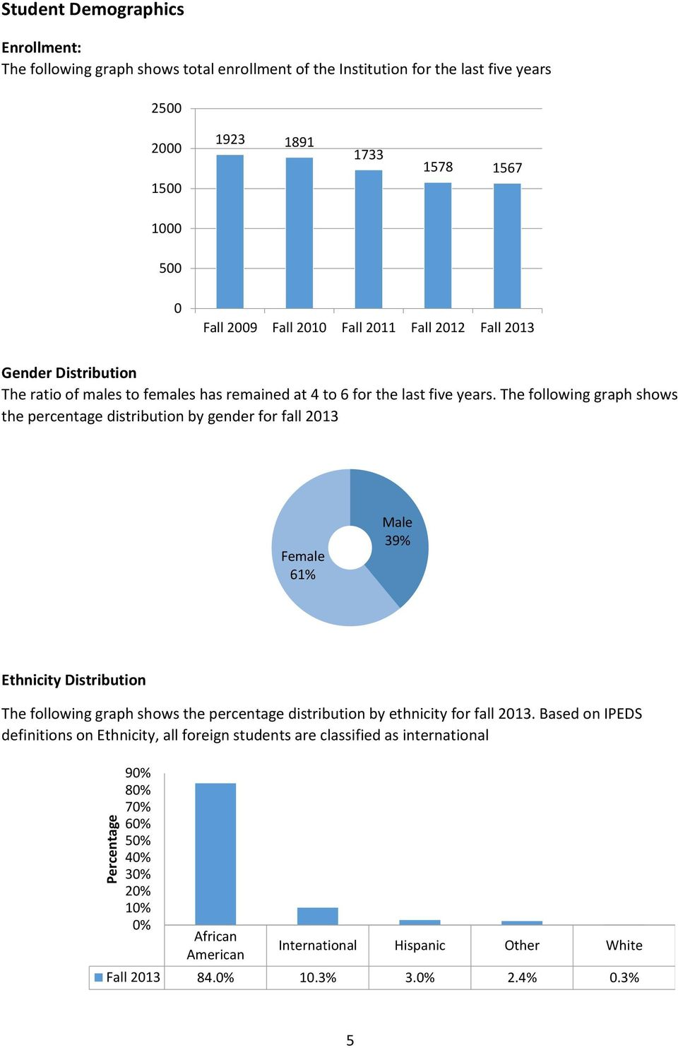 The following graph shows the percentage distribution by gender for fall 2013 Female 61% Male 39% Ethnicity Distribution The following graph shows the percentage distribution by ethnicity