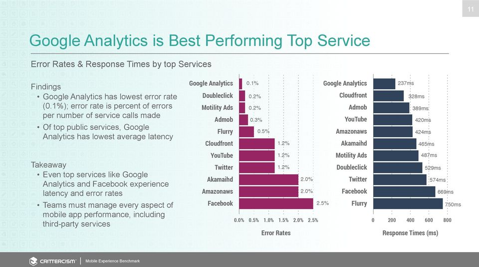1%); error rate is percent of errors per number of service calls made Of top public services, Google Analytics has