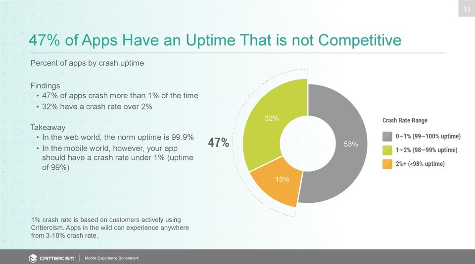 99.9% In the mobile world, however, your app should have a crash rate under 1% (uptime of 99%) 1% crash rate