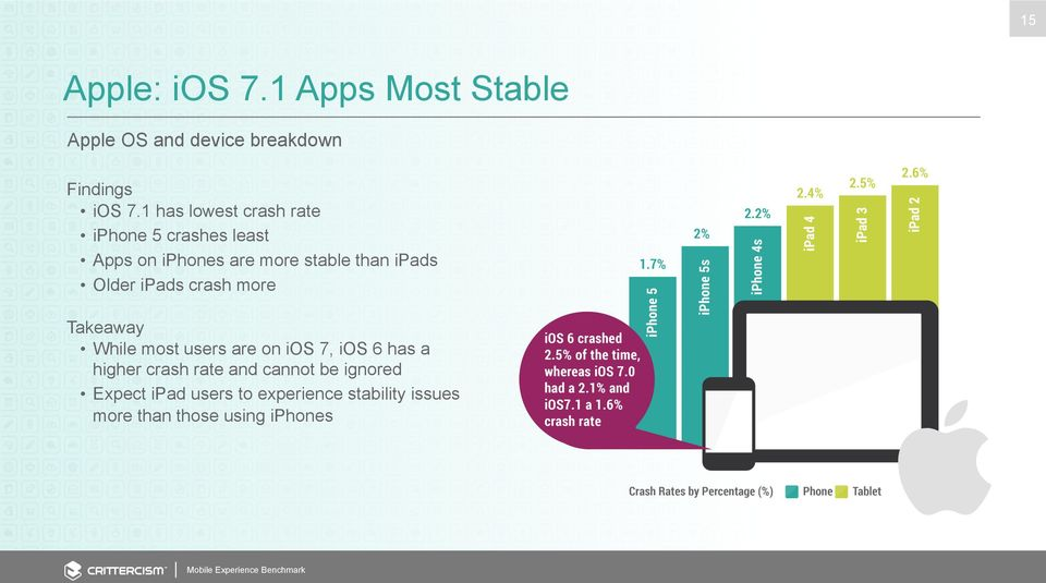 Older ipads crash more Takeaway While most users are on ios 7, ios 6 has a higher crash